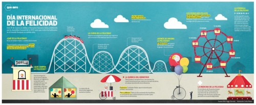 Día-Internacional-De-La-Felicidad-Infografía-1024x423