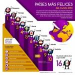 Informacón de la Felicidad con imagenes en Infografías para ser más Felices