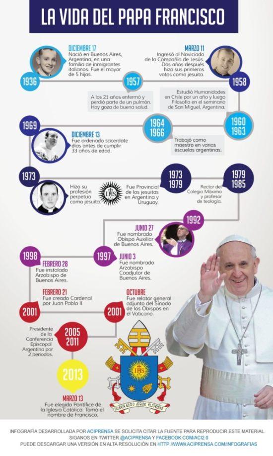 Información del Papa Francisco Bergoglio (1)