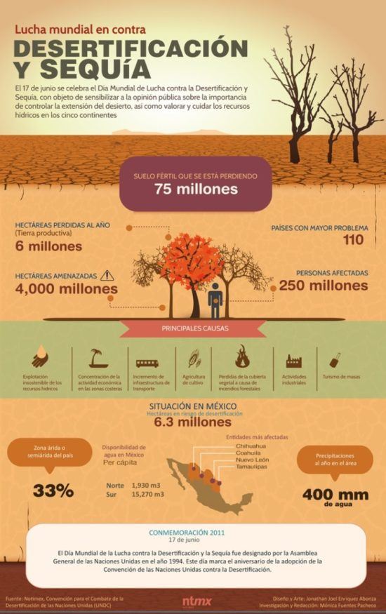 día contra la sequia - infografias (5)