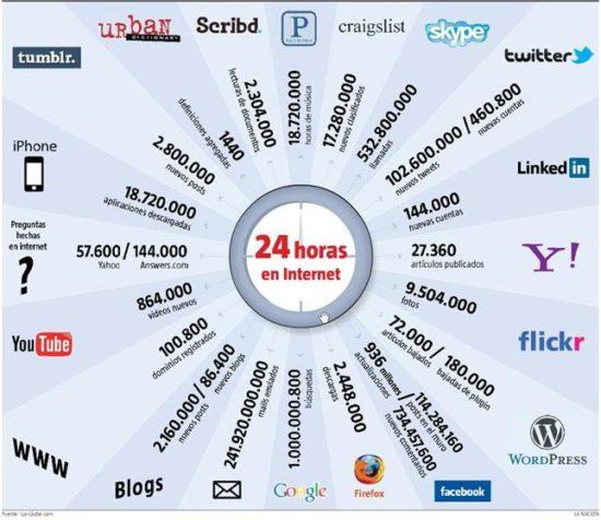 Información de Internet (5)