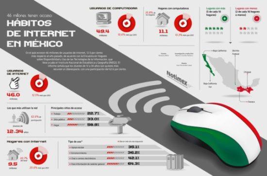 Infografia sobre Internet  (1)
