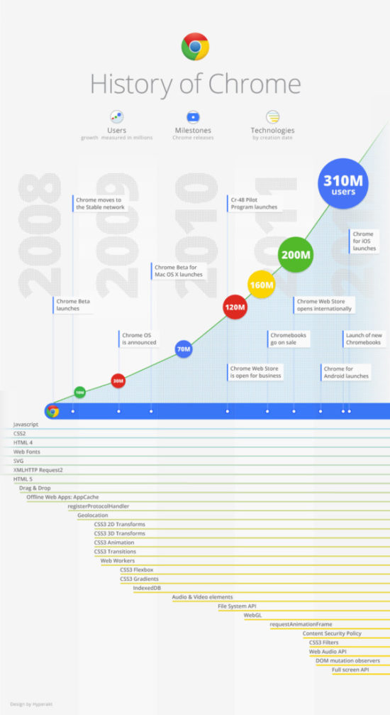 Infografia sobre Internet  (10)
