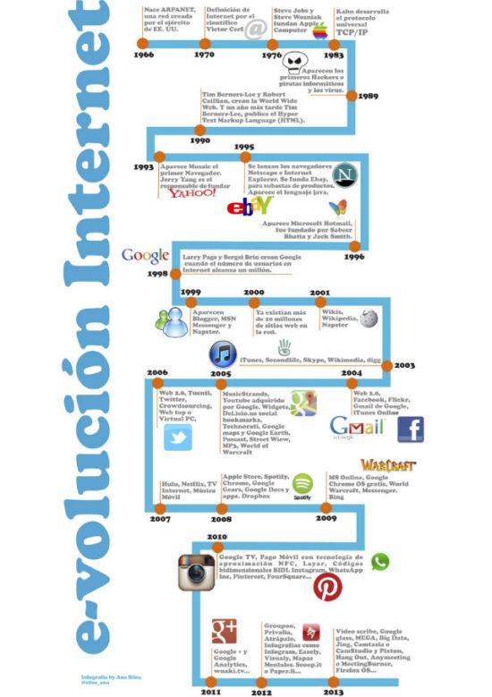 Infografia sobre Internet  (12)