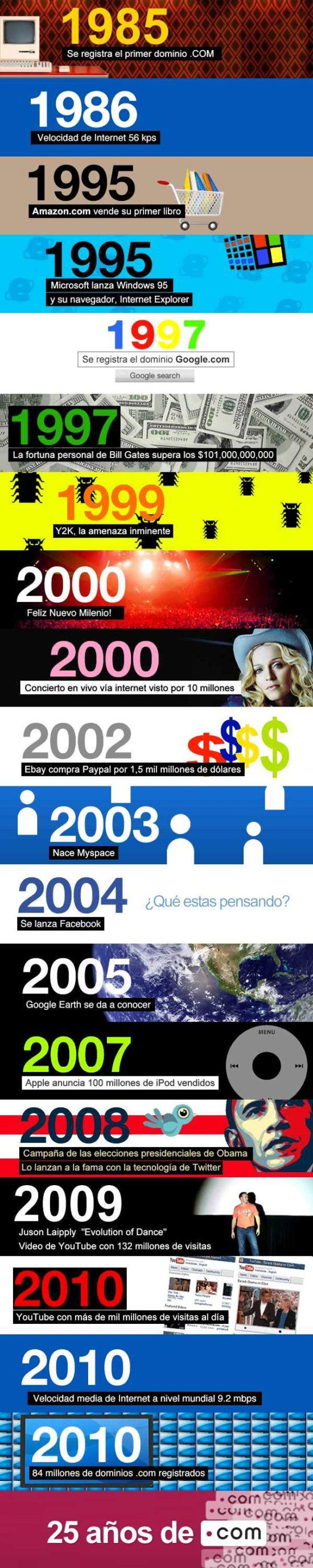 Infografia sobre Internet  (13)