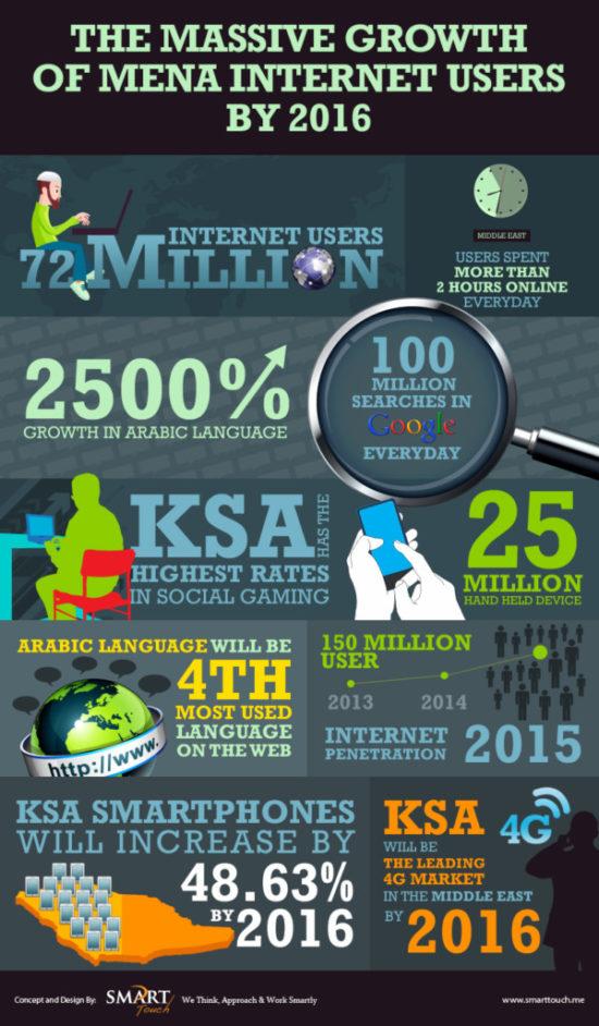 Infografia sobre Internet  (4)