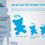 Imágenes del Día Mundial contra la Trata de Personas – 30 de julio