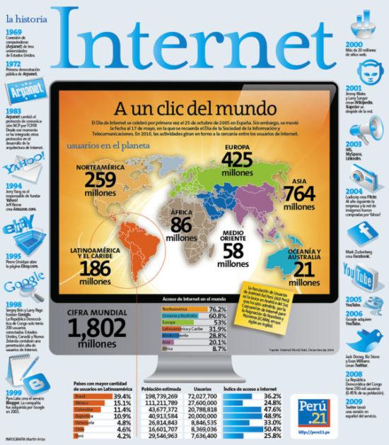 Día de Internet infografia (1)