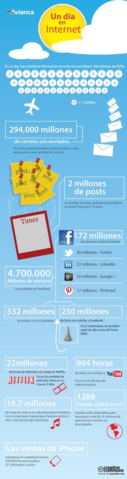 Día de Internet infografia (4)