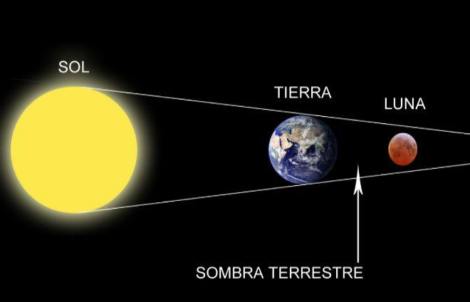 Eclipses de Sol y Luna - astromia.com