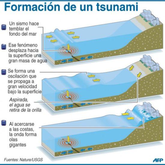 Tsunamis y maremotos (1)