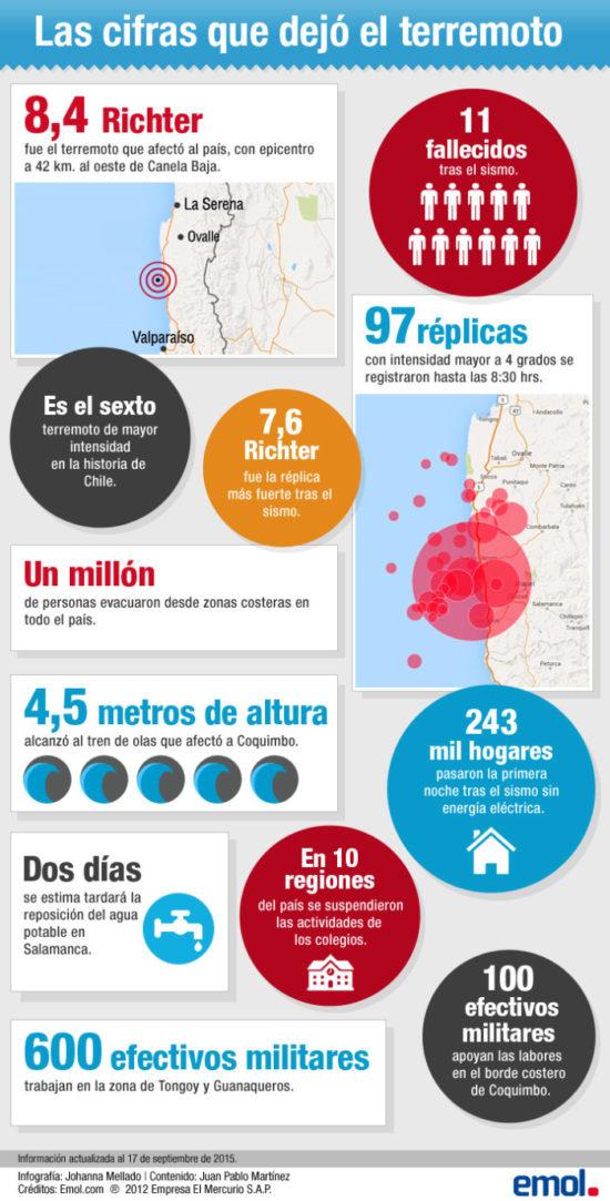 información de terremotos (2)