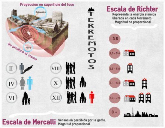 información de terremotos (5)