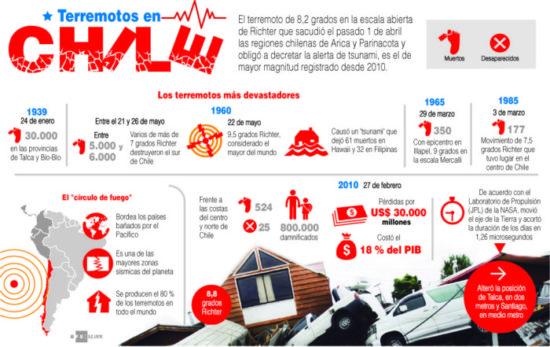 información de terremotos (6)