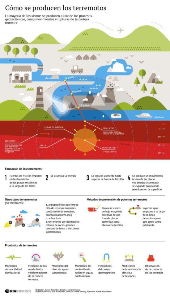 información de terremotos (7)