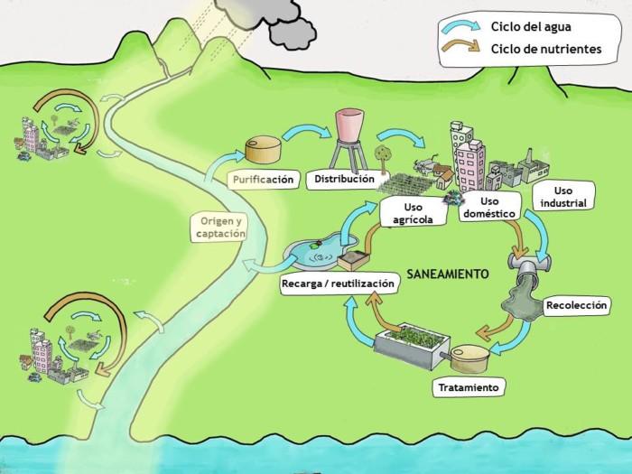 1. El Ciclo del Agua SPANISH