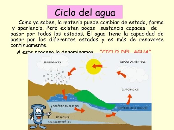 cambios-de-estado-y-ciclo-del-agua-8-728