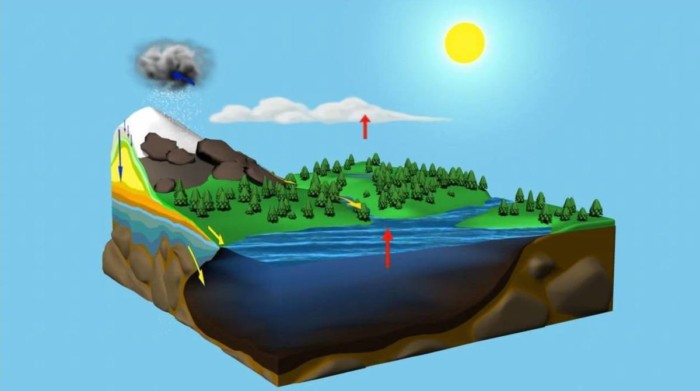 estados-del-ciclo-del-agua
