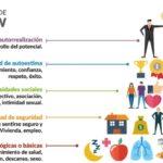 Pirámide de Maslow: Las Necesidades Humanas y sus jerarquias (imágenes)