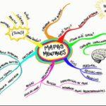 Mapa Mental: Que es, caracteristicas, imágenes y ejemplos de mapas mentales