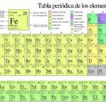 Tabla periódica de los elementos químicos [imágenes e información]