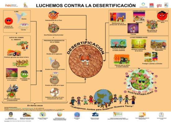 día contra la sequia - infografias (1)