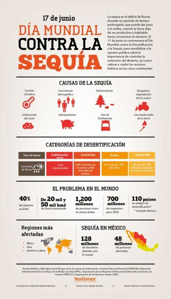 día contra la sequia - infografias (2)