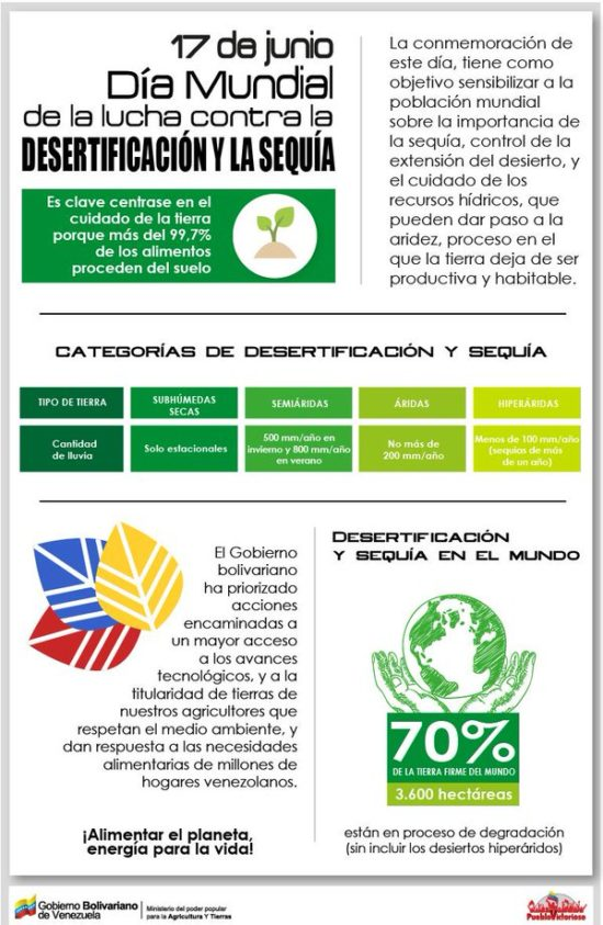 día contra la sequia - infografias (4)