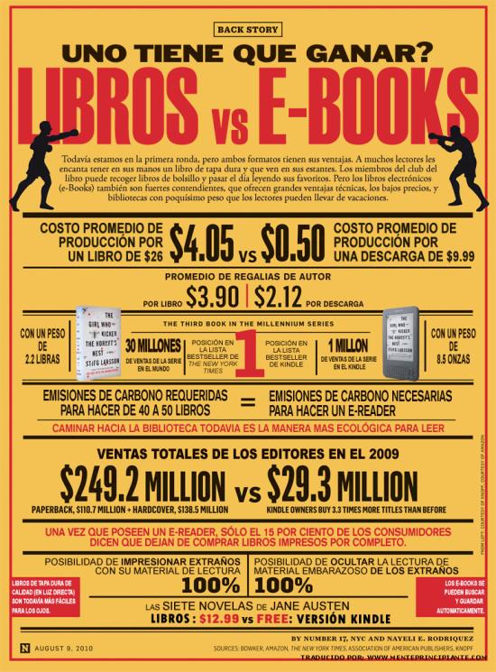 Infografias Diá del Libro  (1)