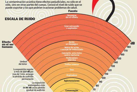 Día contra el Ruido - Infografia (1)
