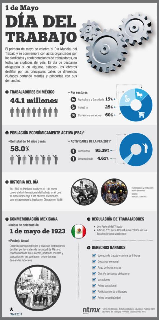 Infografia día del Trabajador (1)