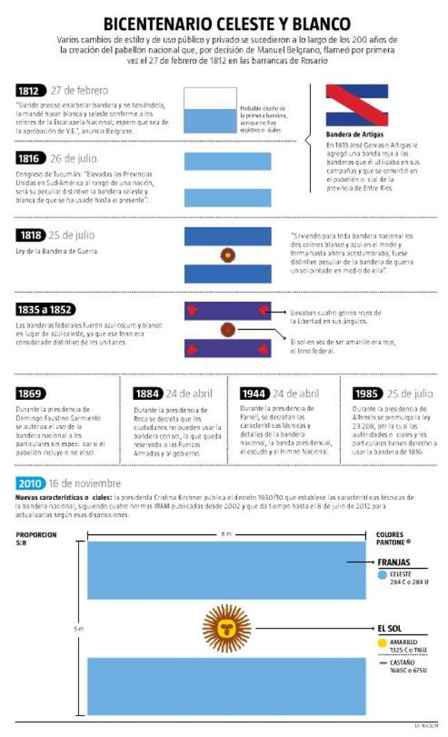 bandera-argentina-infografia