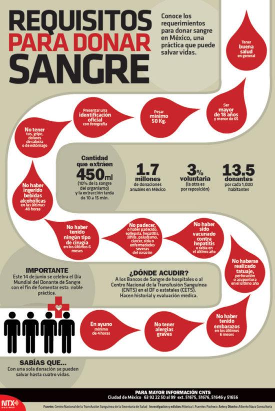 día del donante de Sangre  (3)