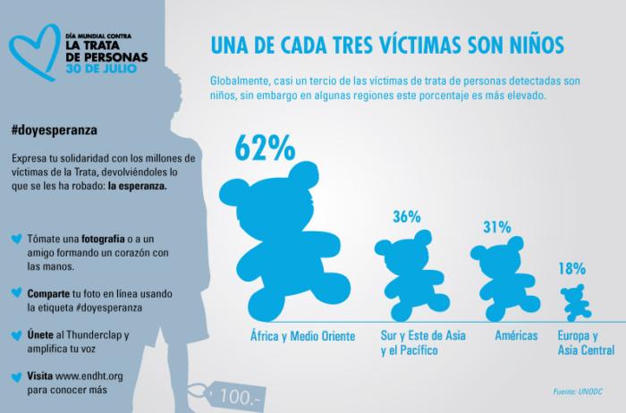 dia contra la trata de personas y niños