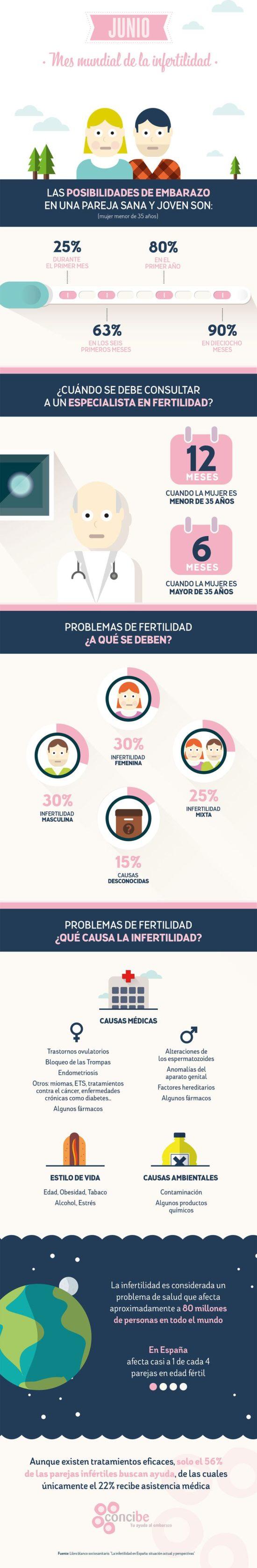 información de fertilidad e infertilidad (15)