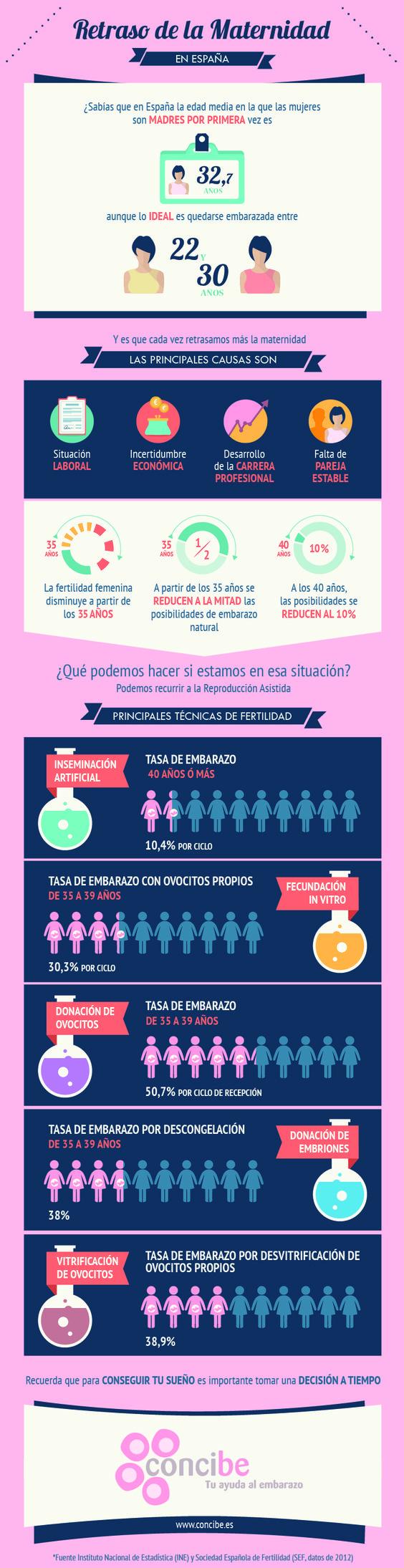 información de fertilidad e infertilidad (7)