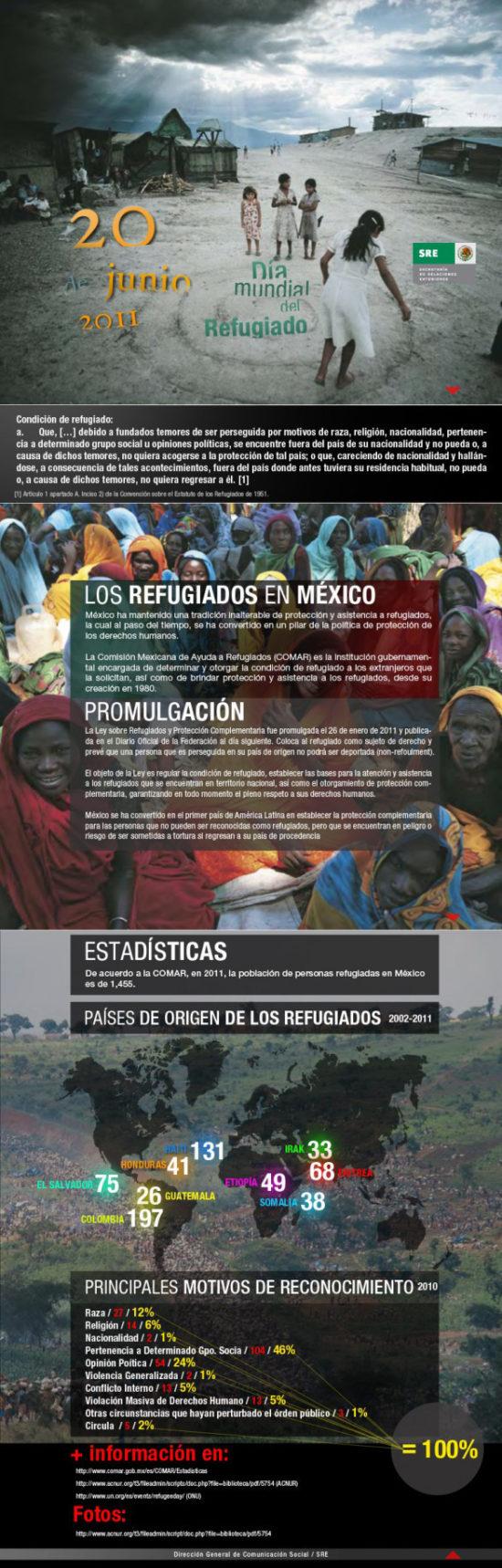 información sobre Refugiados (2)
