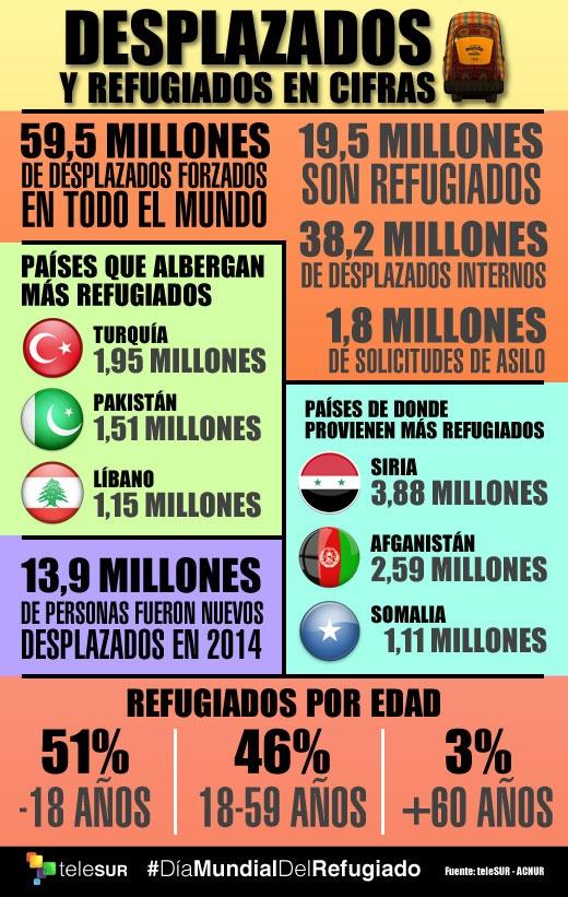información sobre Refugiados (4)