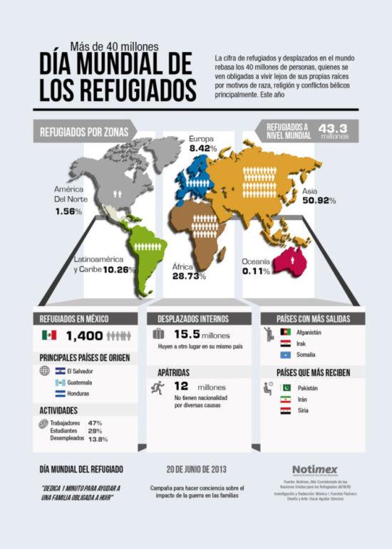 información sobre Refugiados (5)