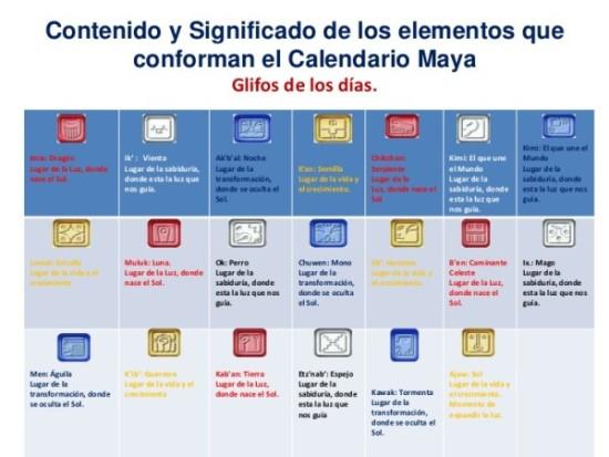 4-contenido-y-significado-de-los-elementos-que-conforman-el-calendario-maya-4-728