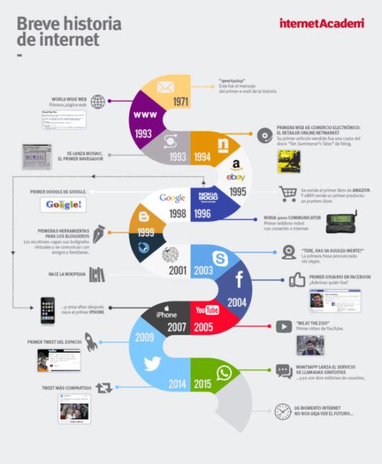 Día de Internet infografia (5)