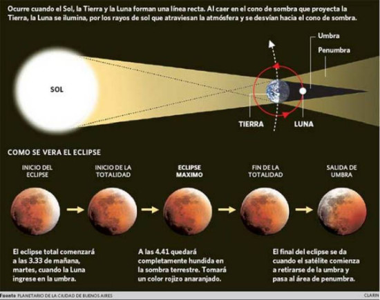 eclipse lunar imagenes  (1)