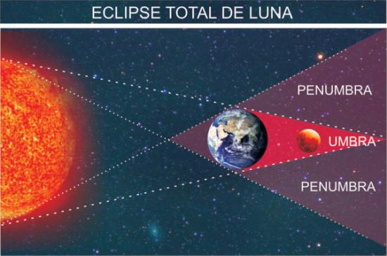 eclipse lunar imagenes  (2)