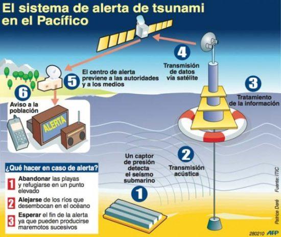 Tsunamis y maremotos (4)
