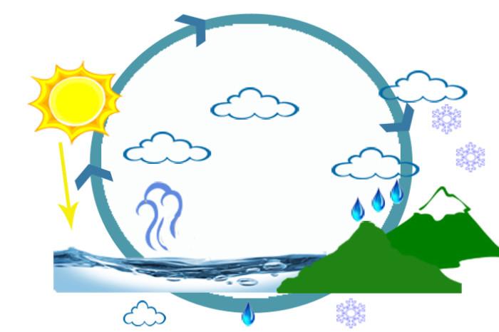 Ciclo y estados del agua ideashorsv