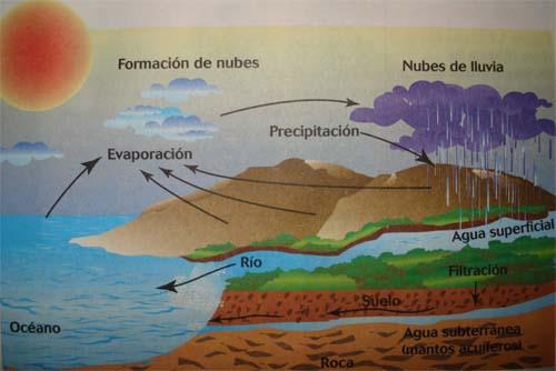 ciclo_del_agua540