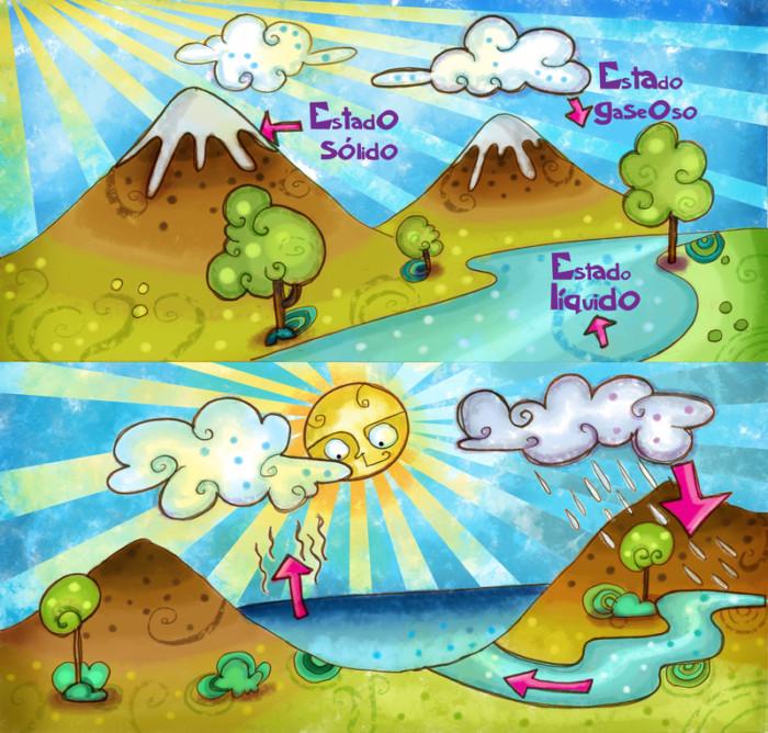 ciclo_y_estados_del_agua_by_lezard3