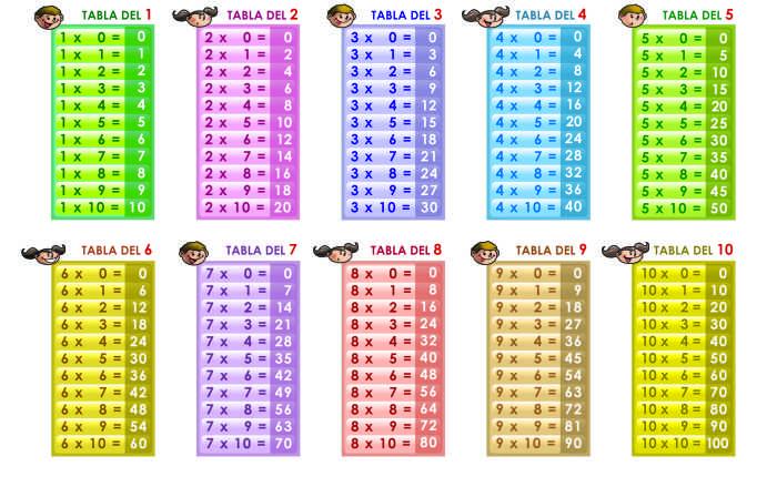 ejercicios-de-multiplicacion-tablas
