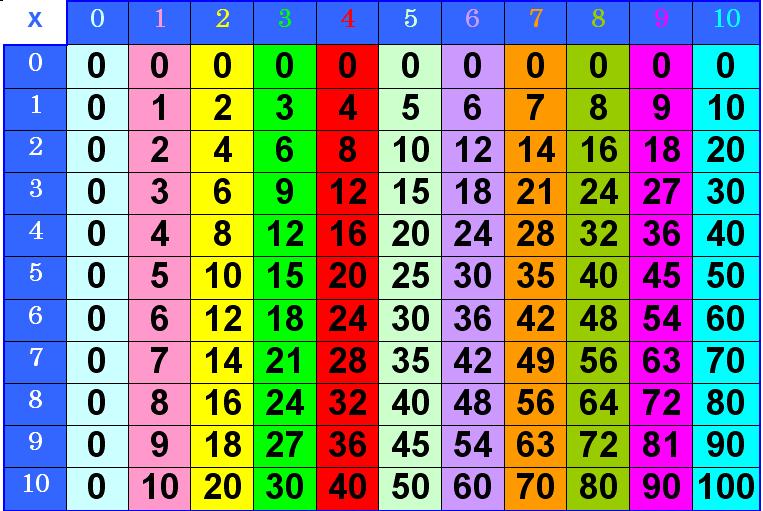 t_multiplicar
