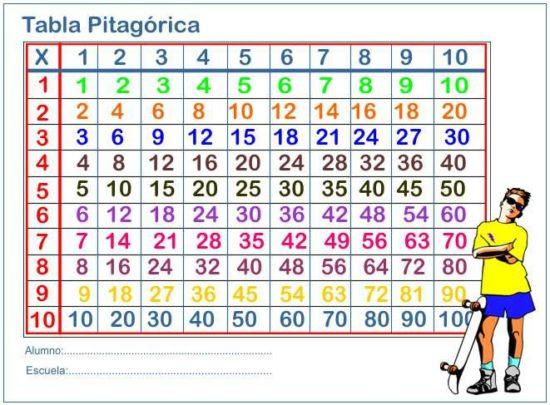 tablas de multiplicar 1 al 10 (1)